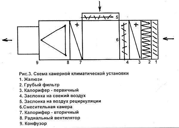 Состав камерной климатической установки