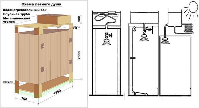 Туалет и душ на даче своими рукам